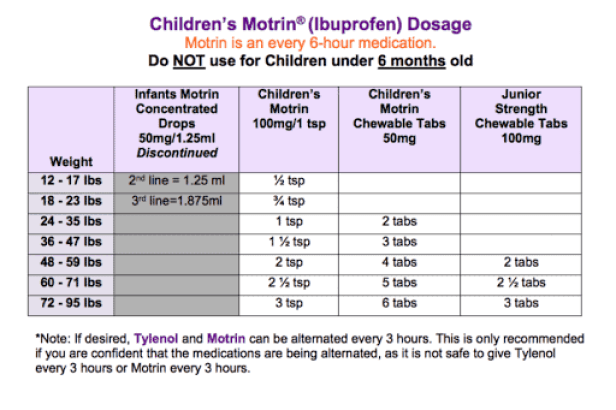 children and infants ibuprofen motrin chart