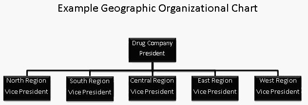 Geographic Org Chart
