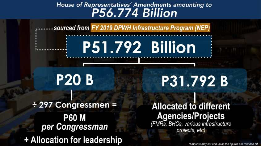 FY 2019 Budget Plenary 05 December 2018-20