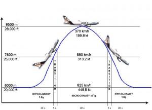Airbus-A300-zeroG