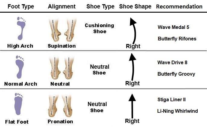 shoe type based on feet type