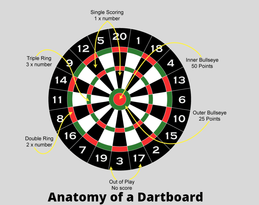 Anatomy of a dartboard