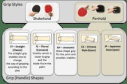 ping pong paddle grip