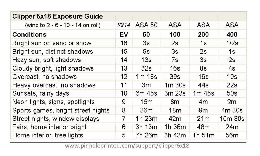 Clipper 6x18 Exposure Table