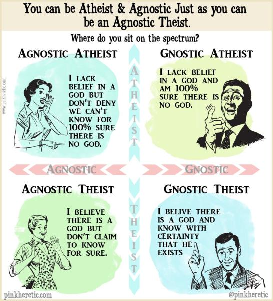 Atheist vs Agnostic vs Theist vs Agnostic Theist by Pink Heretic