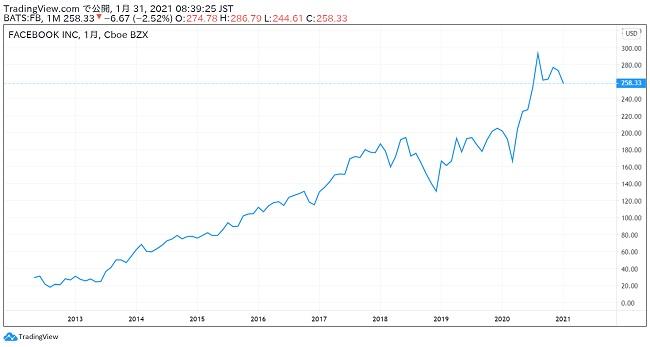 Facebook社の上場来の株式チャートの画像
