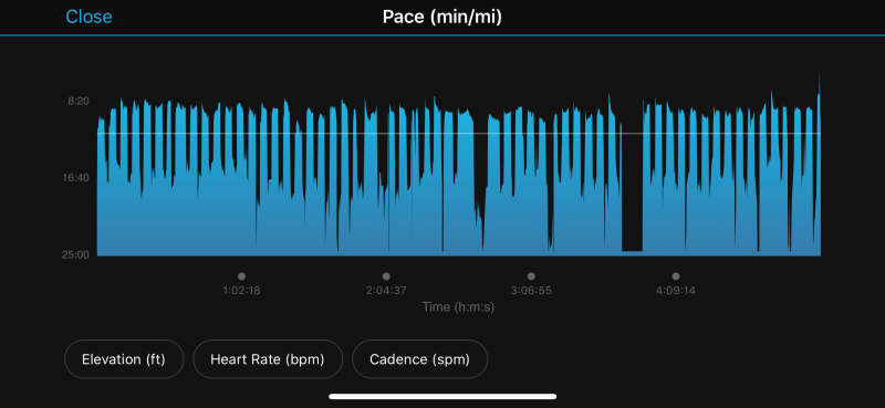 Running pace graph showing jeffing a 3:2 marathon