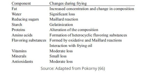 Deep frying nutrient loss table
