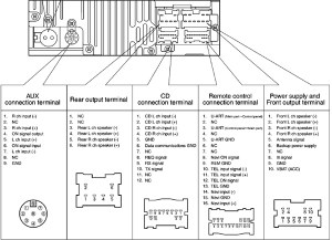 Nissan RMV53GAEA Head Unit pinout diagram @ pinoutguide