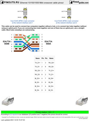 Crossover Cable Wiring Diagram Ether Pinout Rj45 | WIRING