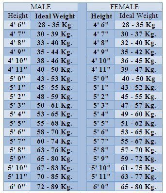 Ideal Height And Weight Chart - Pinoyathletics.Info