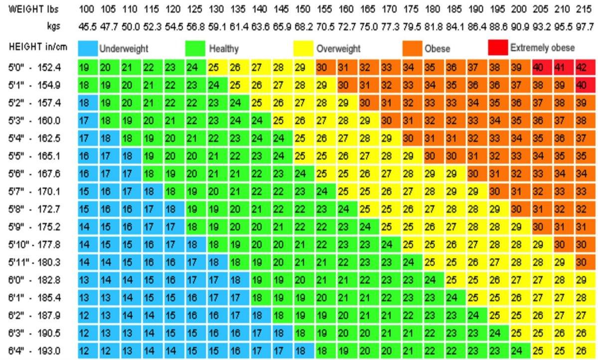 Bmi chart png pinoyathleticsfo please share this post nvjuhfo Choice Image