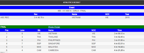 2018 ASEAN School Games - Team Philippines Results and