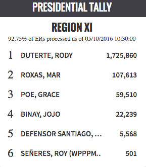 Presidential Tally in Region 11