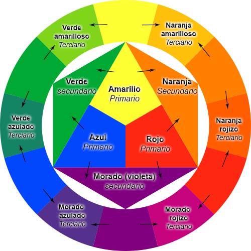 rueda de color teoria del color