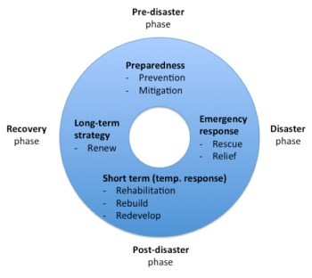 Life Cycle Model of Disaster Recovery Management (Muskat et al., 2015)