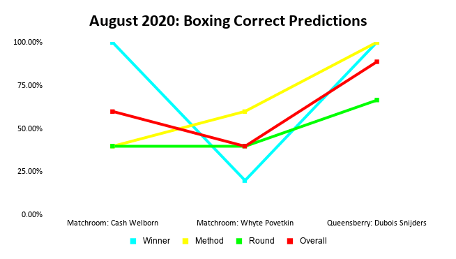 Boxing Prediction Results: August 2020 Line Chart | Pintsized Interests