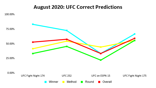 UFC Prediction Results: August 2020 Line Graph | Pintsized Interests