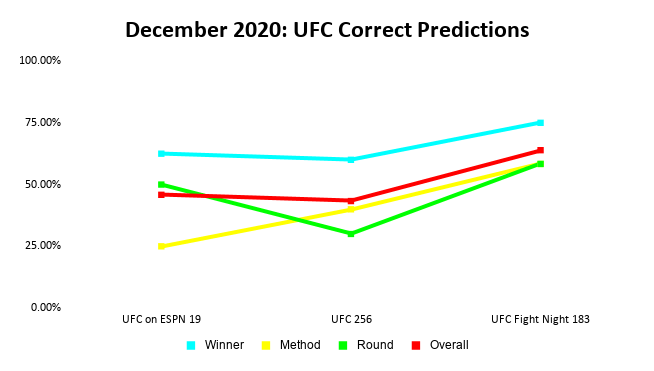 UFC Prediction Results: December 2020 Line Graph | Pintsized Interests