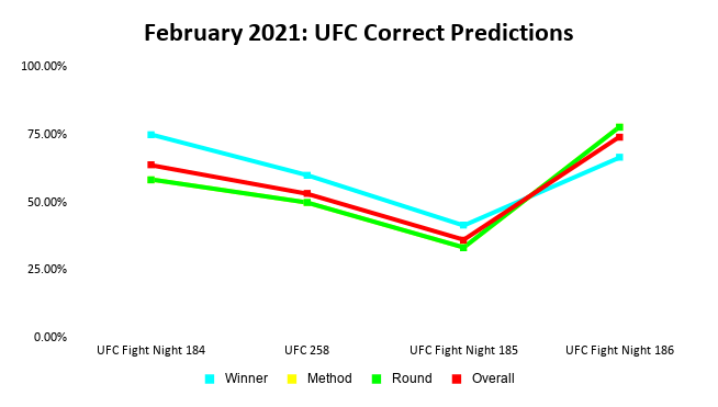 UFC Prediction Results: February 2021 Line Graph | Pintsized Interests