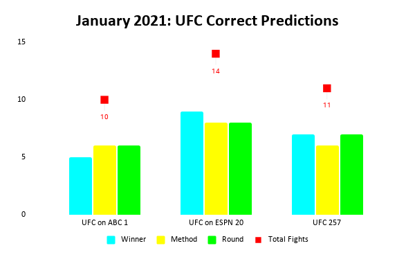UFC Prediction Results: January 2021 Bar Chart | Pintsized Interest
