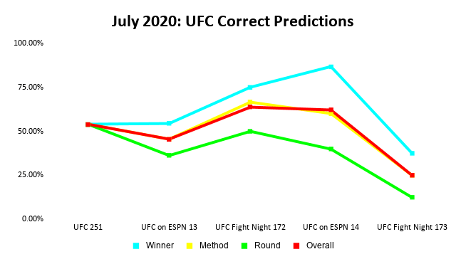 UFC Prediction Results: July 2020 Line Graph | Pintsized Interests