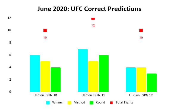 UFC Predictions Results: June 2020 Bar Chart | Pintsized Interests