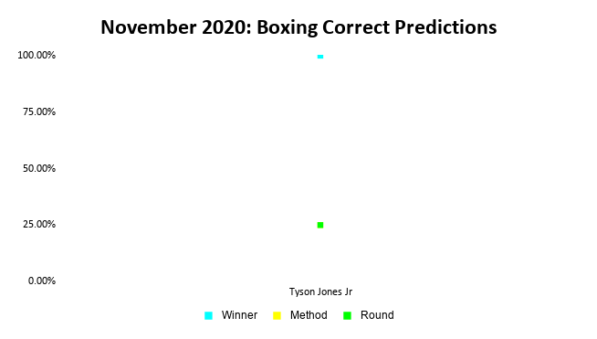 Boxing Prediction Results: November 2020 Line Graph   Pintsized Interests