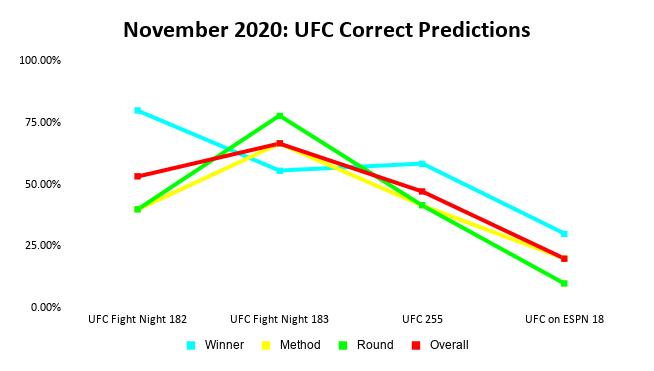 UFC Prediction Results: November 2020 Line Graph   Pintsized Interests