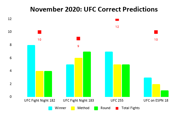 UFC Prediction Results: November 2020 Bar Chart   Pintsized Interests
