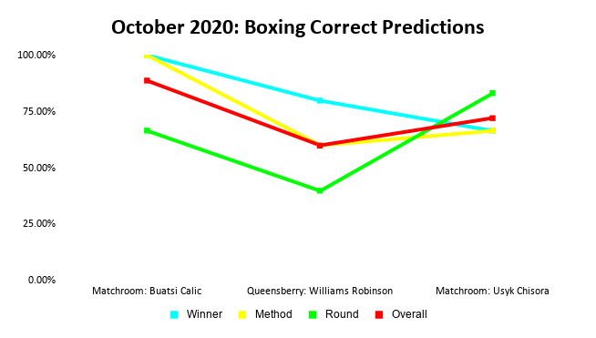 Boxing Prediction Results: October 2020 Line Graph | Pintsized Interests