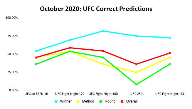 UFC Prediction Results: October 2020 Line Graph | Pintsized Interests