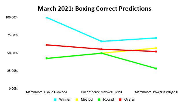 Boxing Prediction Results: March 2021 Line Graph | Pintsized Interests