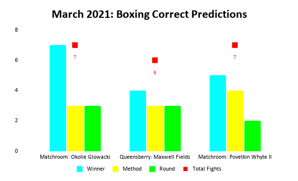 Boxing Prediction Results: March 2021 Bar Chart | Pintsized Interests