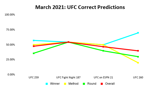 UFC Prediction Results: March 2021 Line Graph | Pintsized Interests