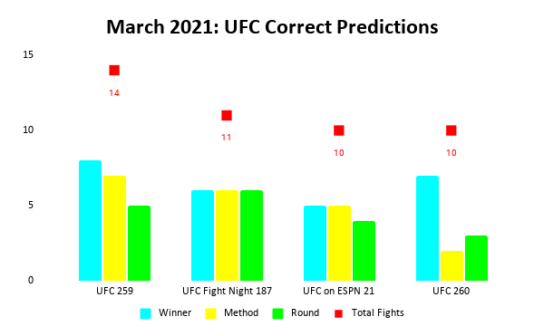 UFC Prediction Results: March 2021 Bar Chart | Pintsized Interests