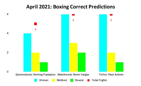 Boxing Prediction Results: April 2021 Bar Chart | Pintsized Interests