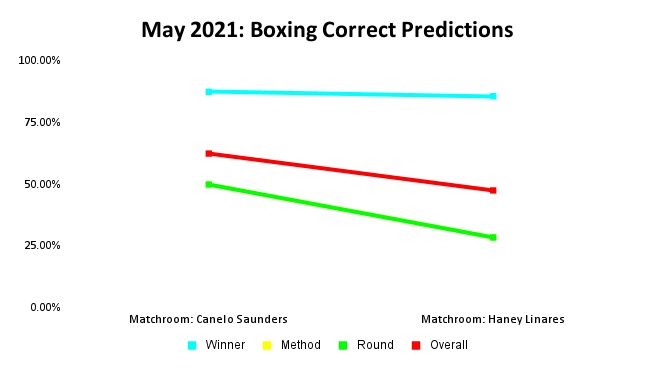 Boxing Prediction Results: May 2021 Line Graph   Pintsized Interests