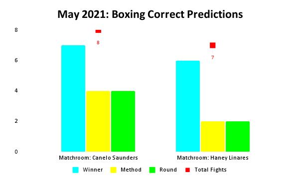 Boxing Prediction Results: May 2021 Bar Chart   Pintsized Interests
