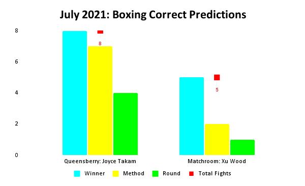Boxing Prediction Results: July 2021 Bar Chart | Pintsized Interests