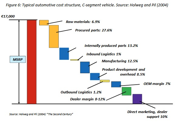 PC-Manufacturing-Cost-Structure.jpg