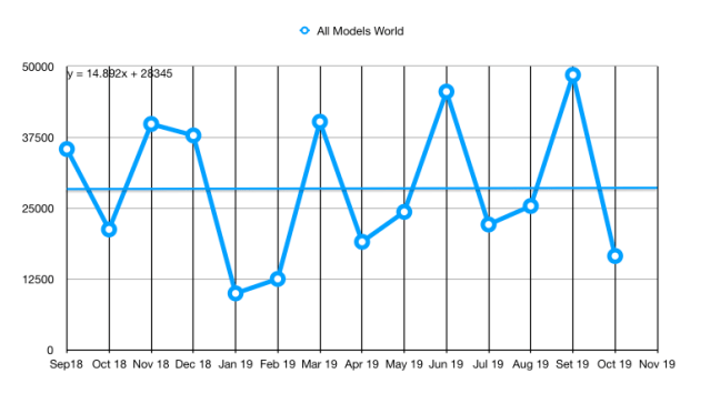 Cars sold per month all main markets TESLA sep 18 to oct 19