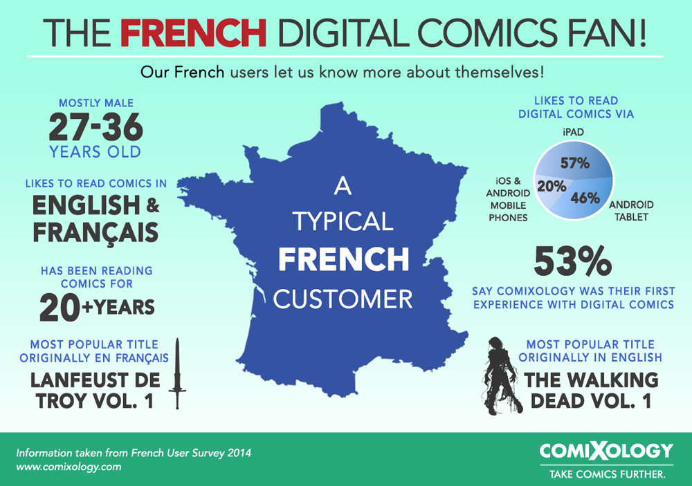 ComiXology users in France