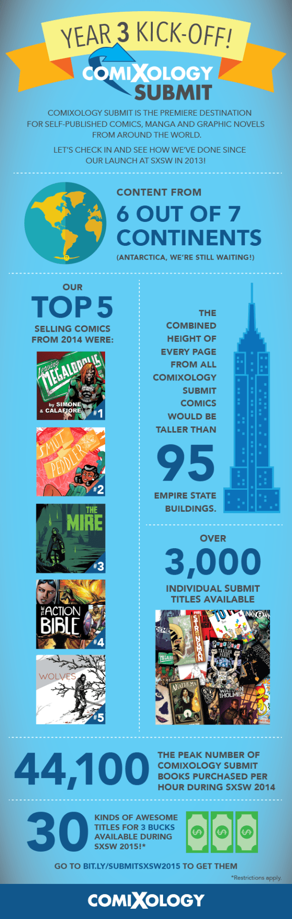 ComiXology Submit Inforgraphic