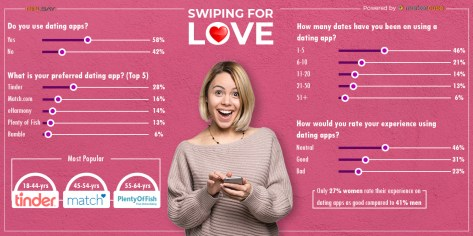 Online Dating Apps