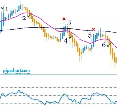 Best Moving Average For 5 Minute Chart
