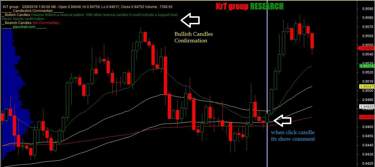 Candlestick Pattern AFL for Amibroker - Point out the Chart