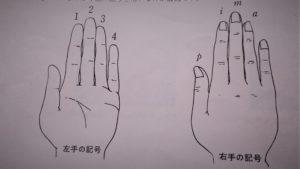 ギターの左手の番号と右手の記号