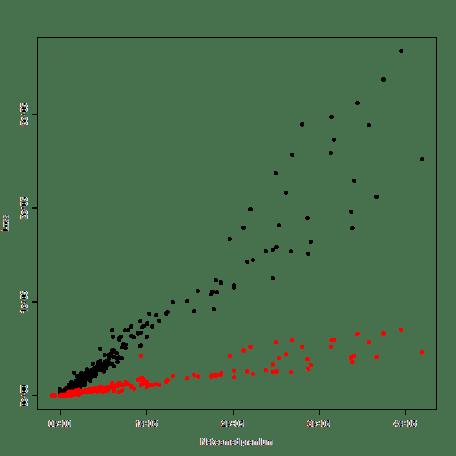 plot of chunk GetNAICData
