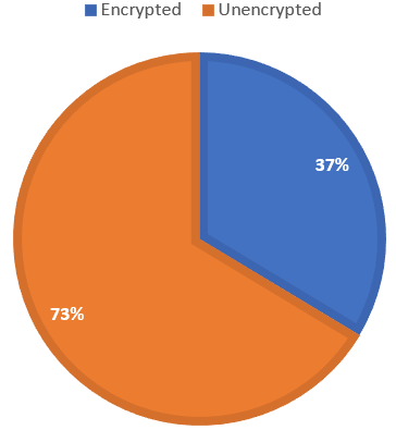 Percentage of Malware Entering Undetected